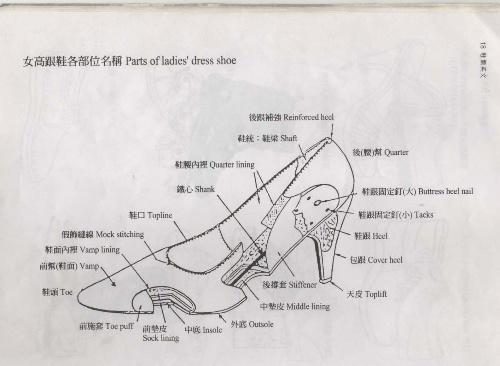 女高跟鞋各部位名称 (图解)