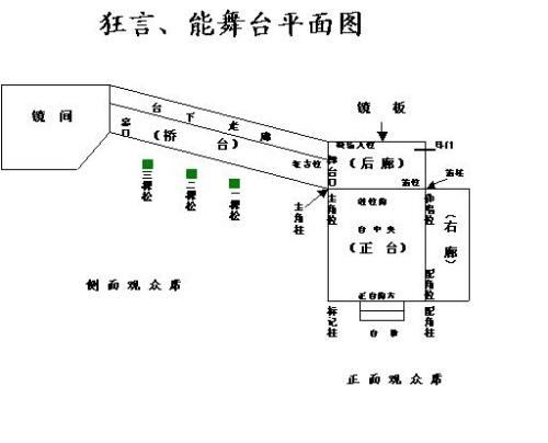 舞台三相电路图