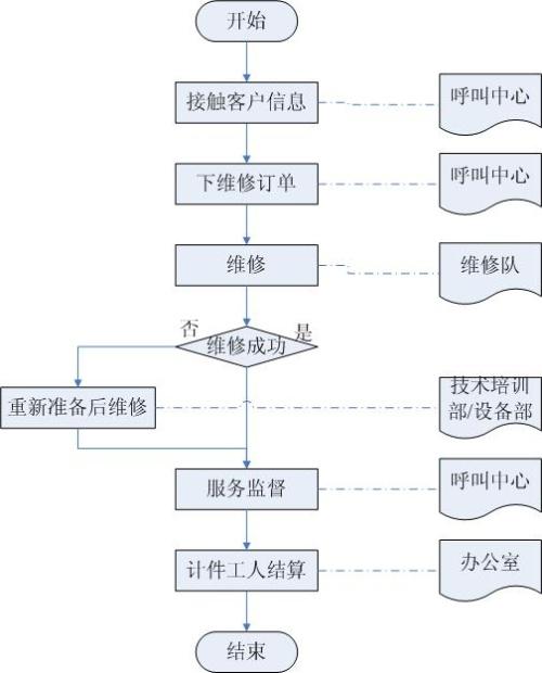 ppp 协议分层体系结构图