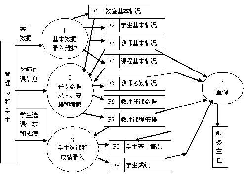 (略)和软件初始结构图