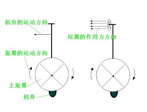 直升机的旋停,前进及倒退原理及操作方法